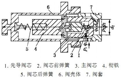 力士乐电液换向阀的结构及工作原理图片